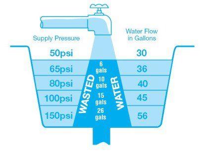 صرفه جوی در مصرف آب